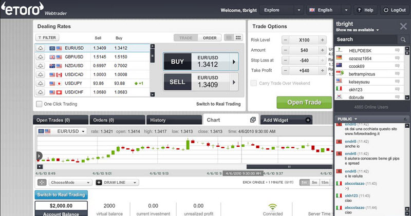 free binary options charts etoro review
